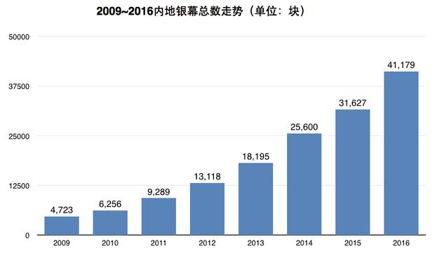 中国电影市场的变与不变 十八大-十九大这5年 荣誉与票房齐飞